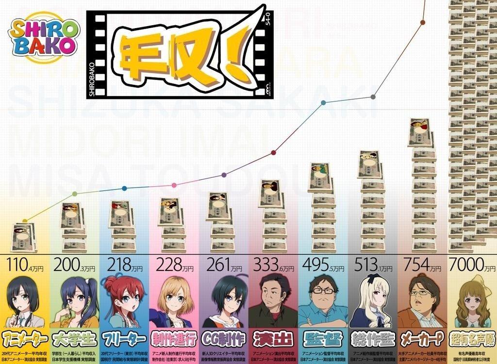 アニメ業界の年収