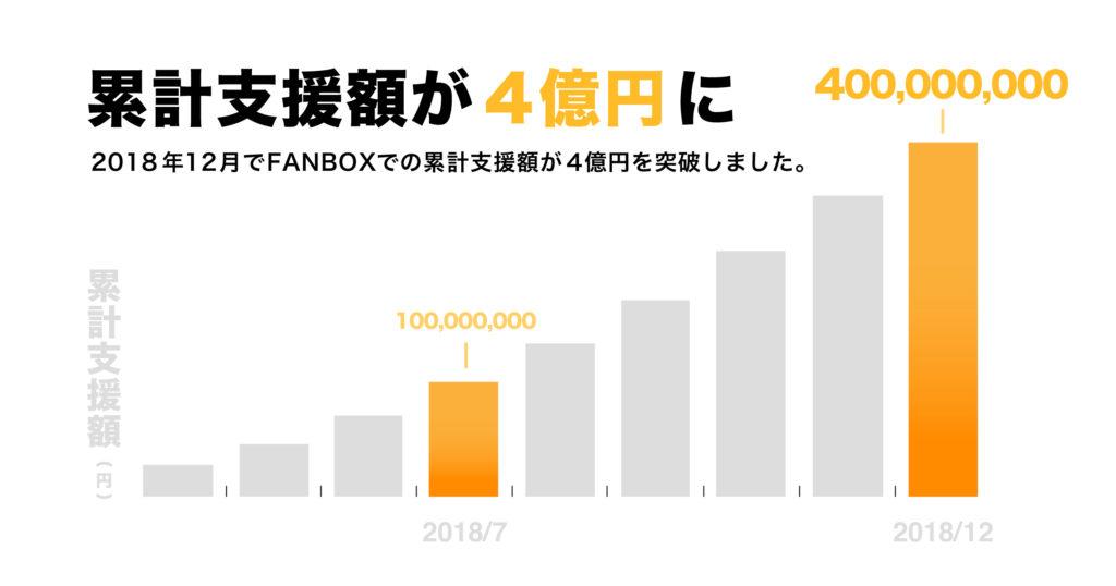 FANBOXなどクリエイター支援サービスで収入を増やす方法とは?